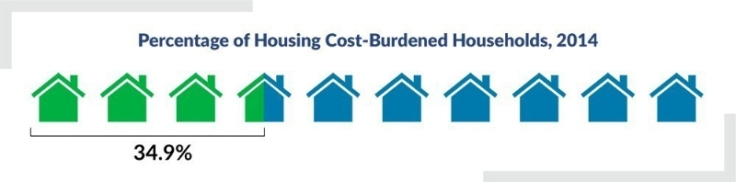 Affordable Housing Figure 1 Cost Burdened