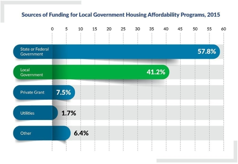 Affordable Housing Figure 3 Funding Sources