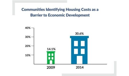 Affordable Housing Figure 2 Hsng Costs Economic Barrier
